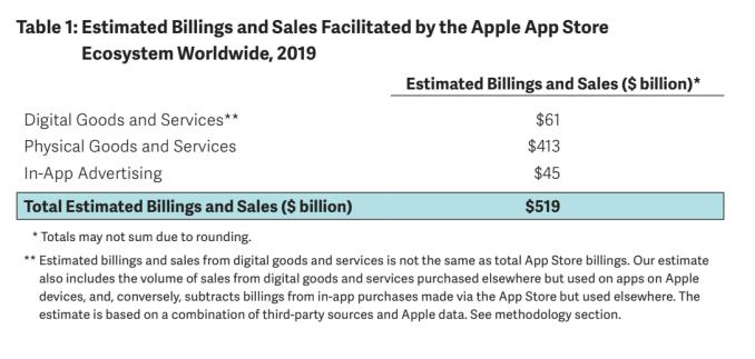 Apple dice que su App Store facilitó $ 519B en comercio en 2019 1