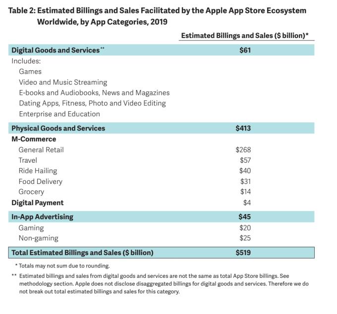 Apple dice que su App Store facilitó $ 519B en comercio en 2019 2