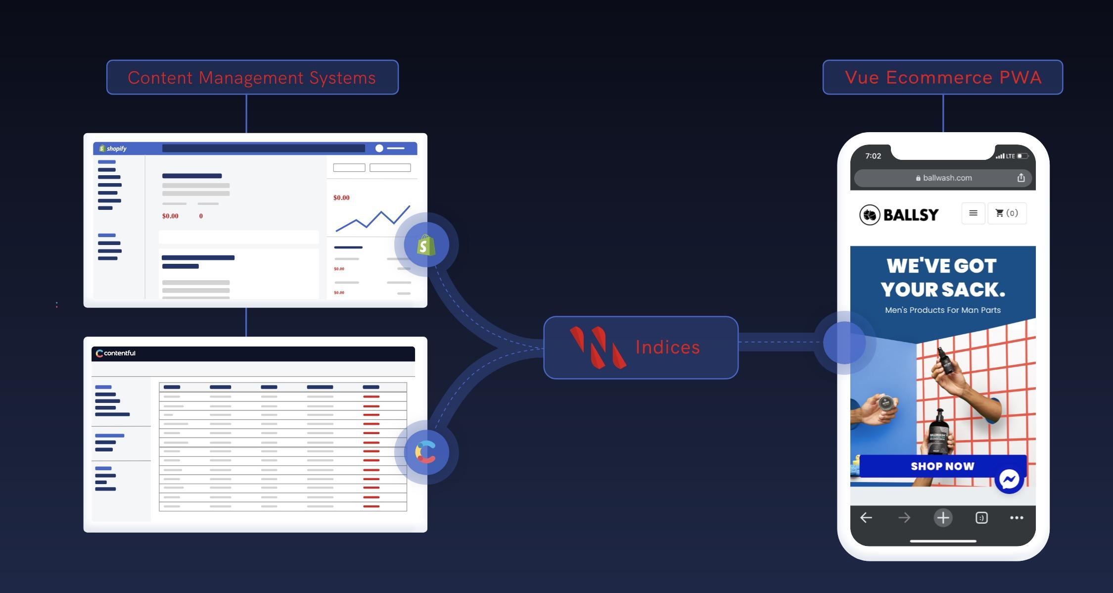 Nacelle raises $4.8M for its headless e-commerce platform 2
