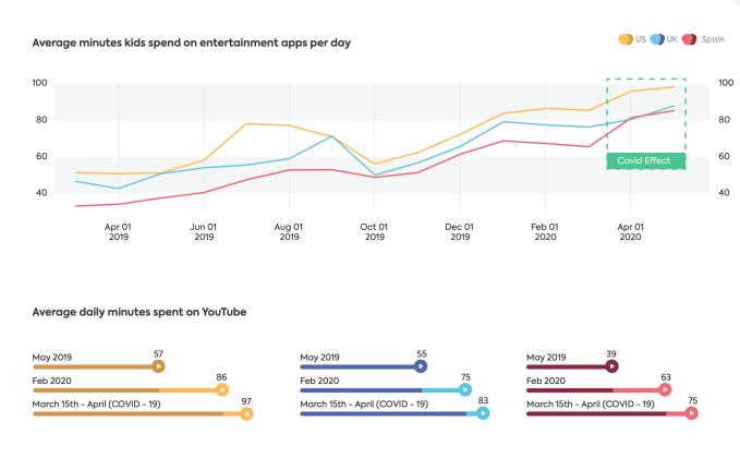 Los niños ahora pasan casi tanto tiempo viendo TikTok como YouTube en EE. UU., Reino Unido y España 2