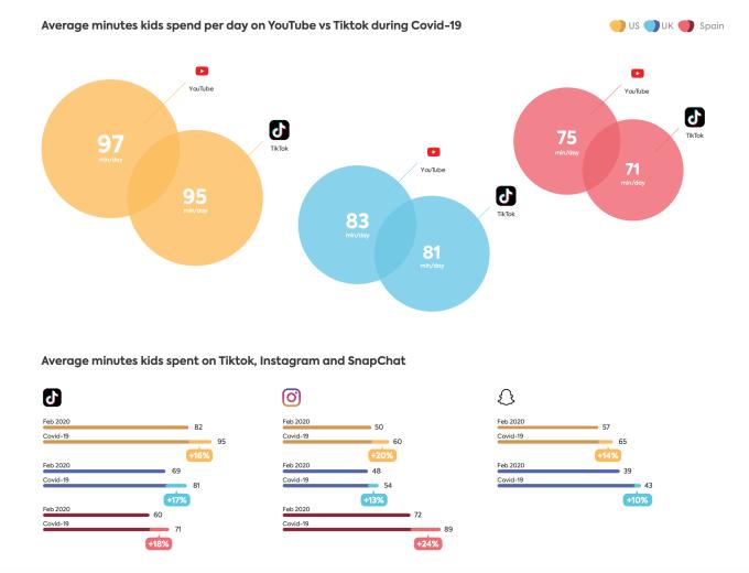 Los niños ahora pasan casi tanto tiempo viendo TikTok como YouTube en EE. UU., Reino Unido y España 4