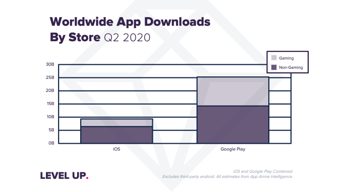 Coronavirus impact sends app downloads, usage and consumer spending to record highs in Q2 – TechCrunch 5