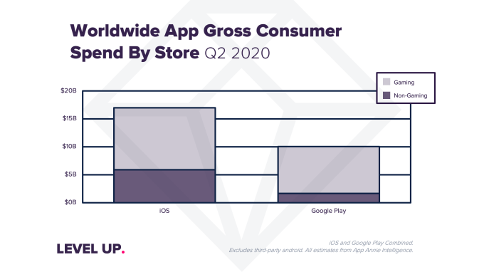 Coronavirus impact sends app downloads, usage and consumer spending to record highs in Q2 – TechCrunch 7
