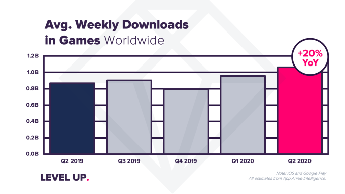 Coronavirus impact sends app downloads, usage and consumer spending to record highs in Q2 – TechCrunch 6