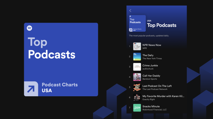 Spotify debuts new podcast top charts across 26 markets