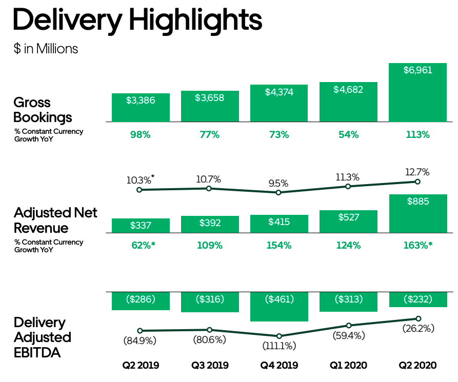Last quarter, Uber Eats made more money than its cabs