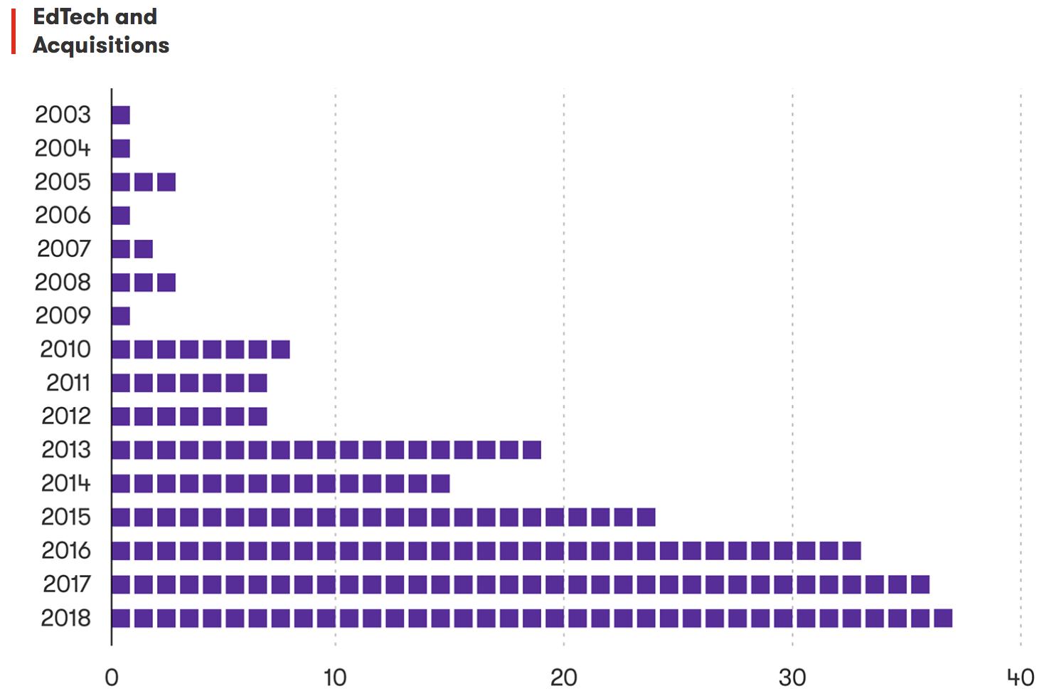 Выходы из Edtech увеличиваются, но насколько? 2020 edtech