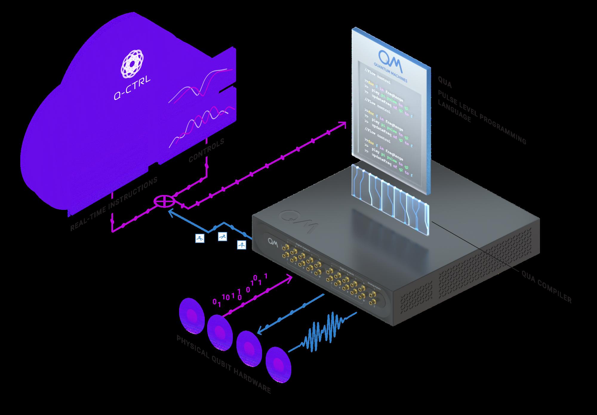 Q Ctrl And Quantum Machines Team Up To Accelerate Quantum Computing Internet Technology News