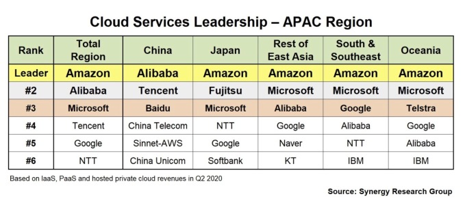 APAC Cloud Infrastructure leaders chart from Synergy Research