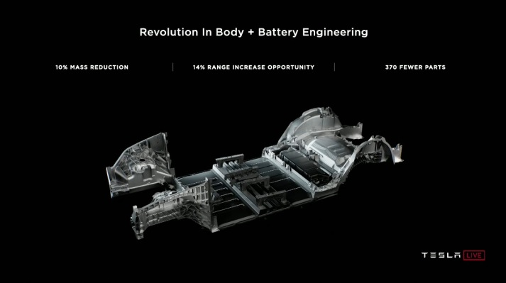 Future Teslas will have batteries that double as structure, making them extra stiff while improving efficiency, safety and cost