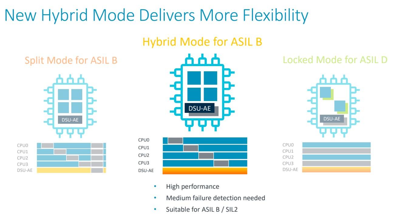 Arm launches new chip designs for autonomous systems