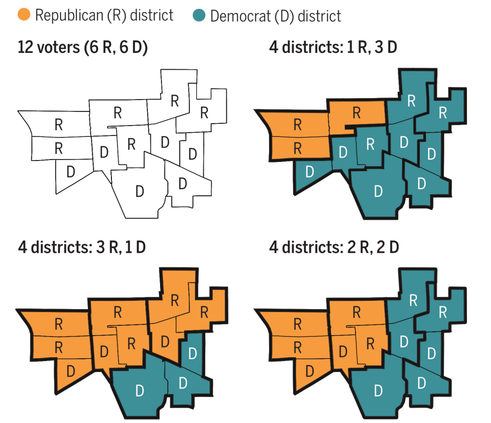 This illustration from Cho and Cain's article shows a simplified version of a districting problem showing how partisan districts can be created depending on who's drawing them.