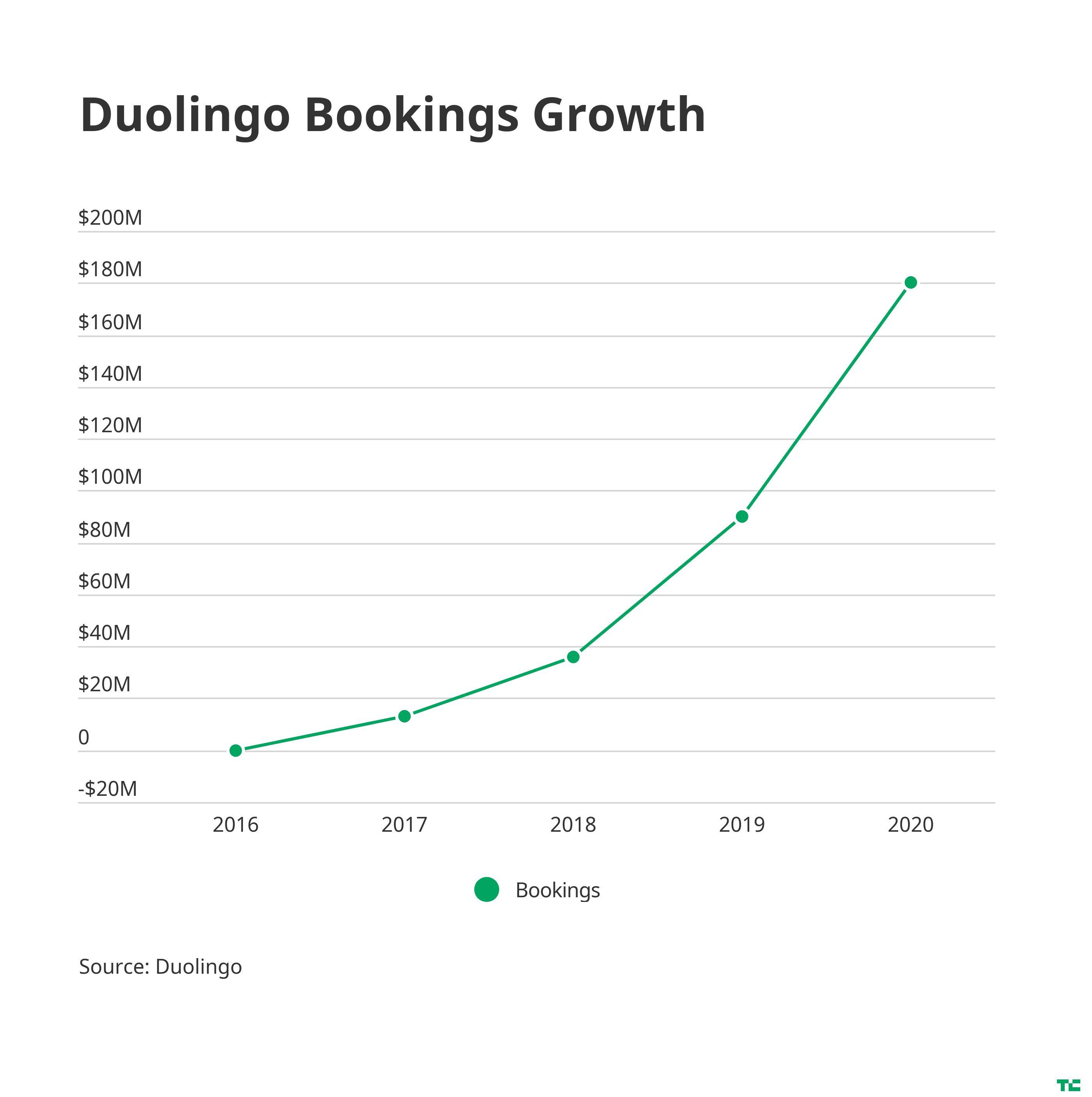 Duolingo CEO explains language app's surge in bookings