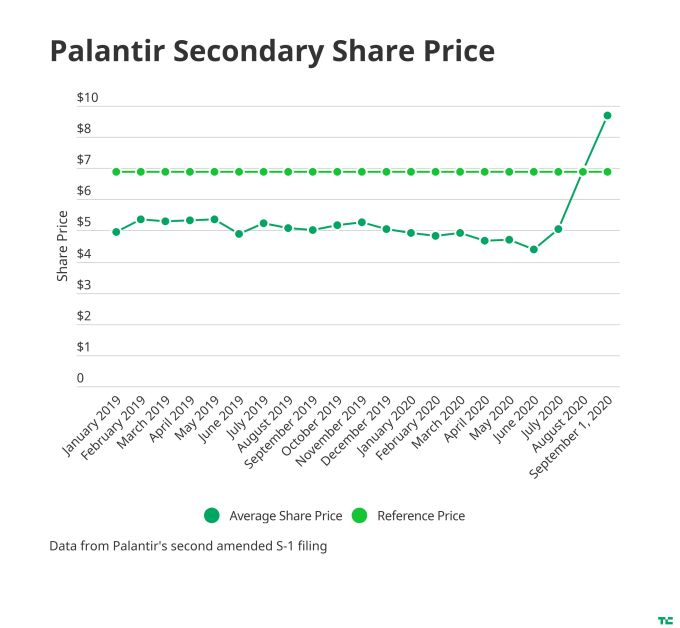 palantir share price with reference