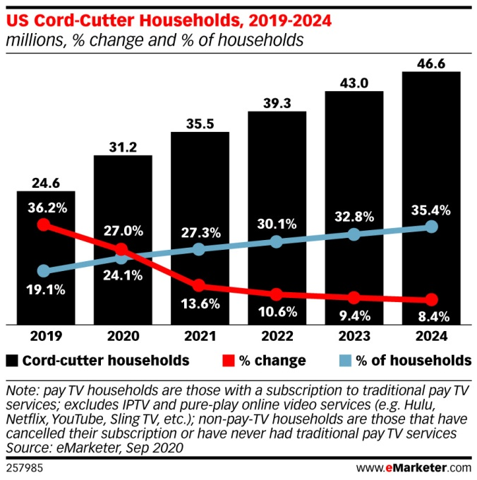 PANDEMIC ACCELERATED CORD CUTTING, MAKING 2020 THE WORST-EVER YEAR FOR PAY TV – TECHCRUNCH