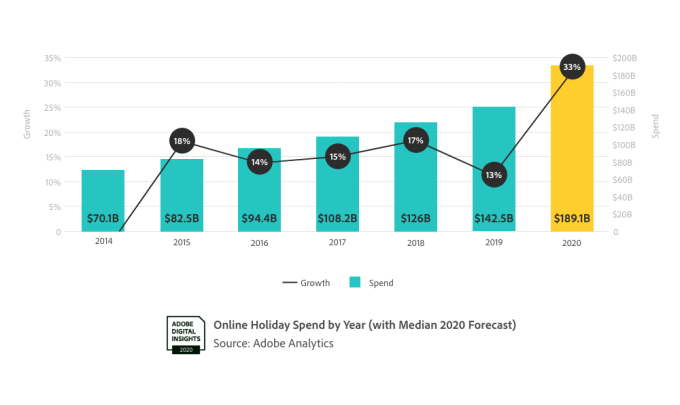 Us Online Holiday Sales To Reach 189b This Year Up 33 From 2019 Techcrunch