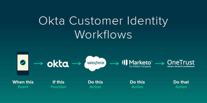 Okta workflows showing what happens when a person downloads and app and creates an identiy.
