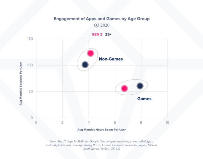 Gen Z spends 10% more time in non-game apps than older users
