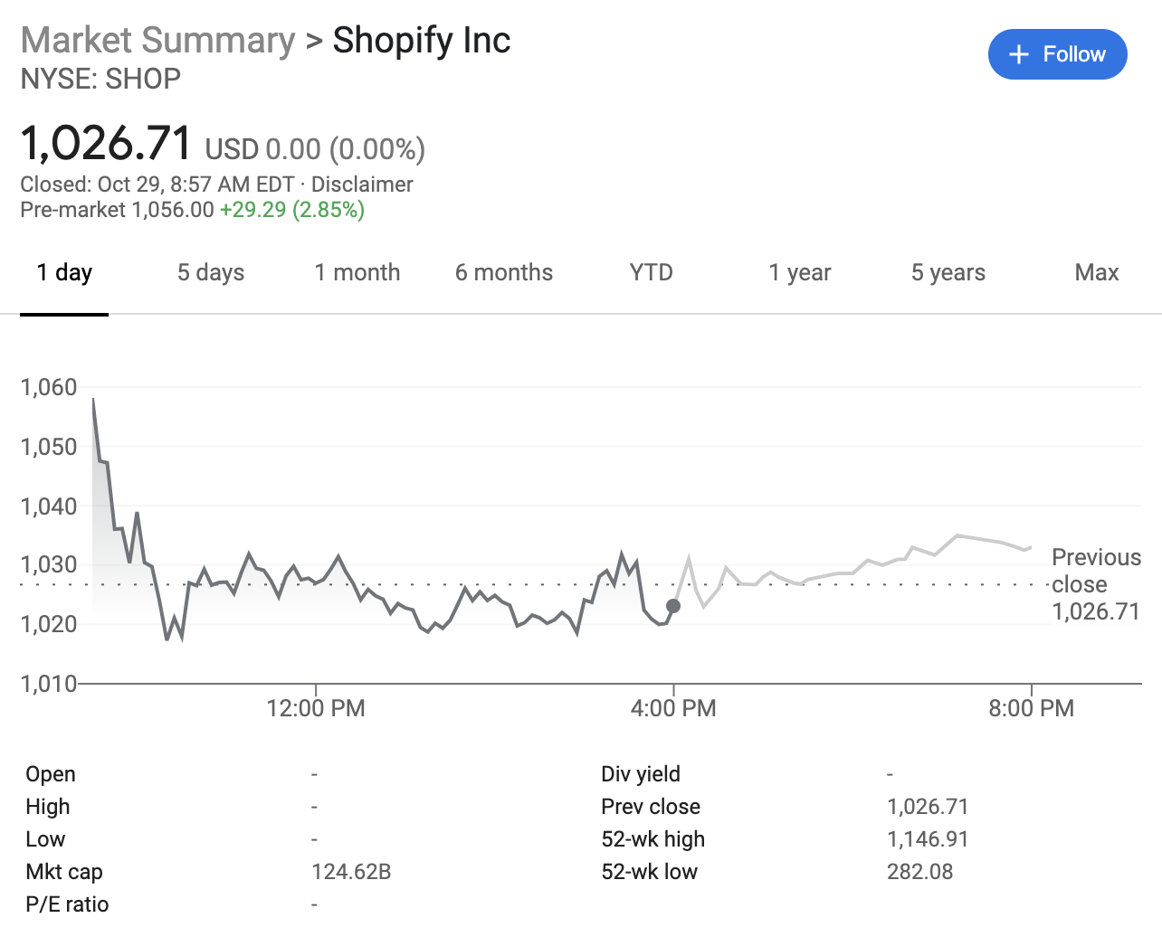 Shopify stock is up in pre-market trading as earnings blow past estimates