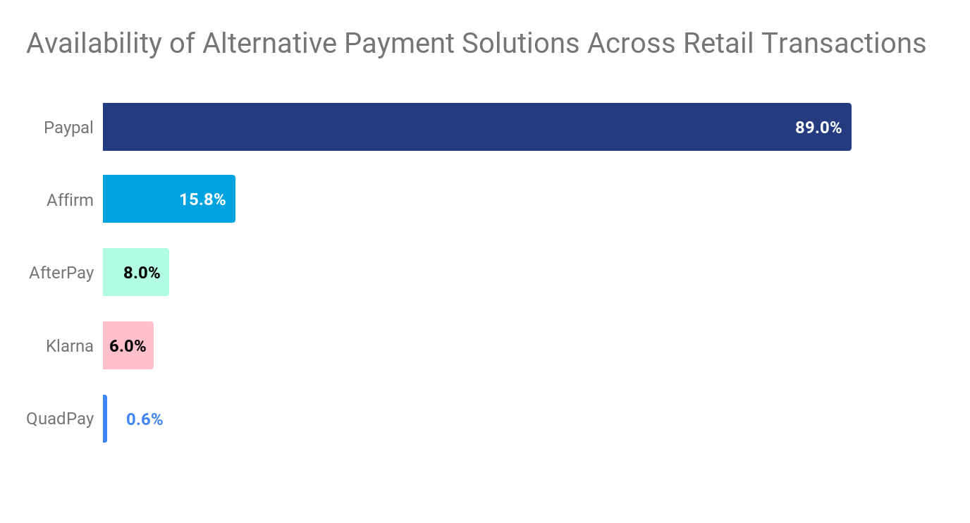availability of alternative payment solutions