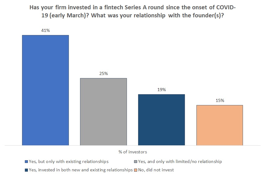 Has your firm invested in a Series A fintech round poll responses