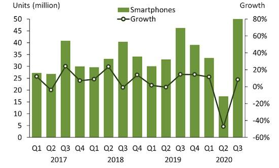 india smartphone q3 2020 canalys