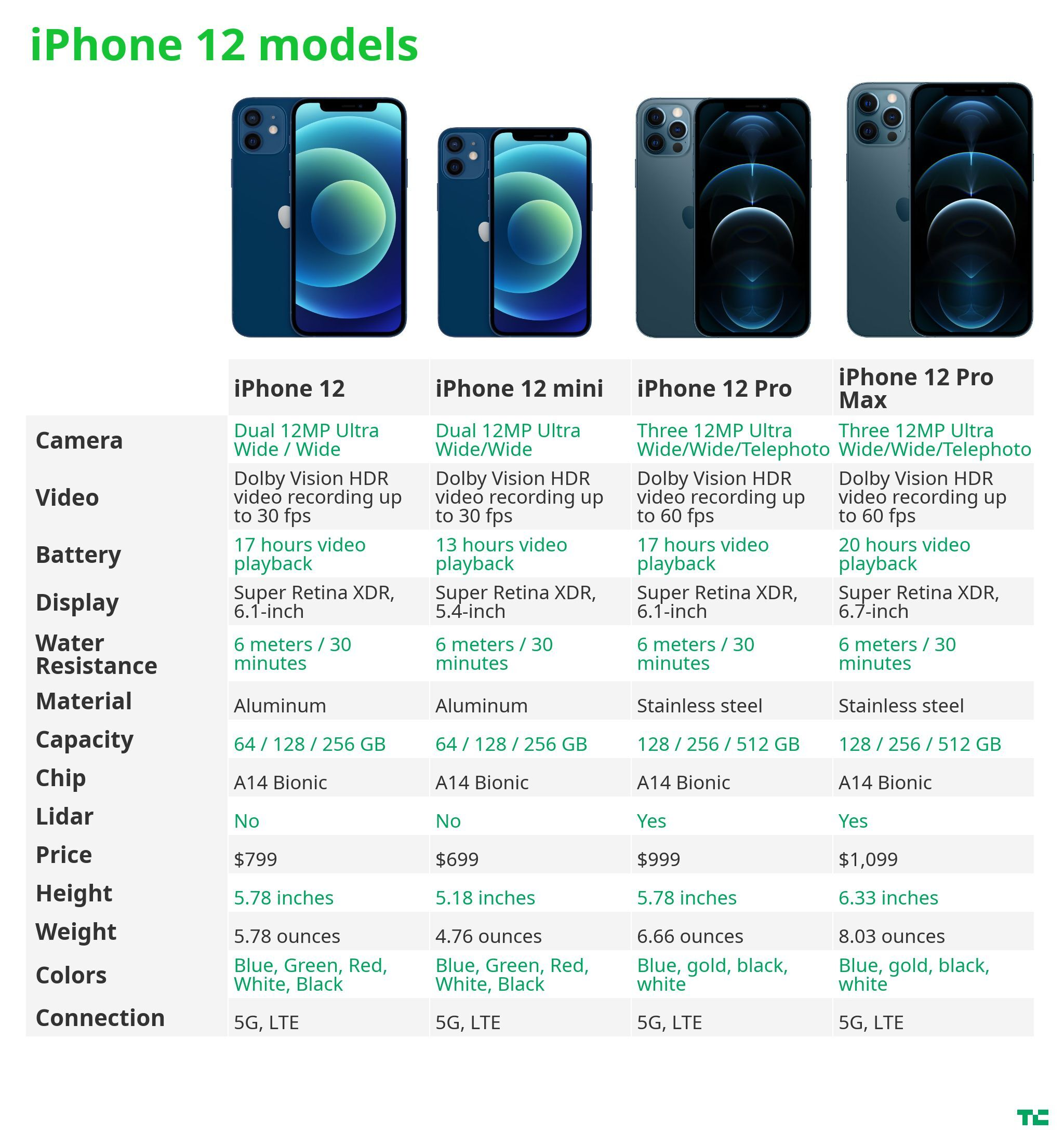 Apple's iPhone 12, 12 mini, 12 Pro and 12 Pro Max: what's the difference?
