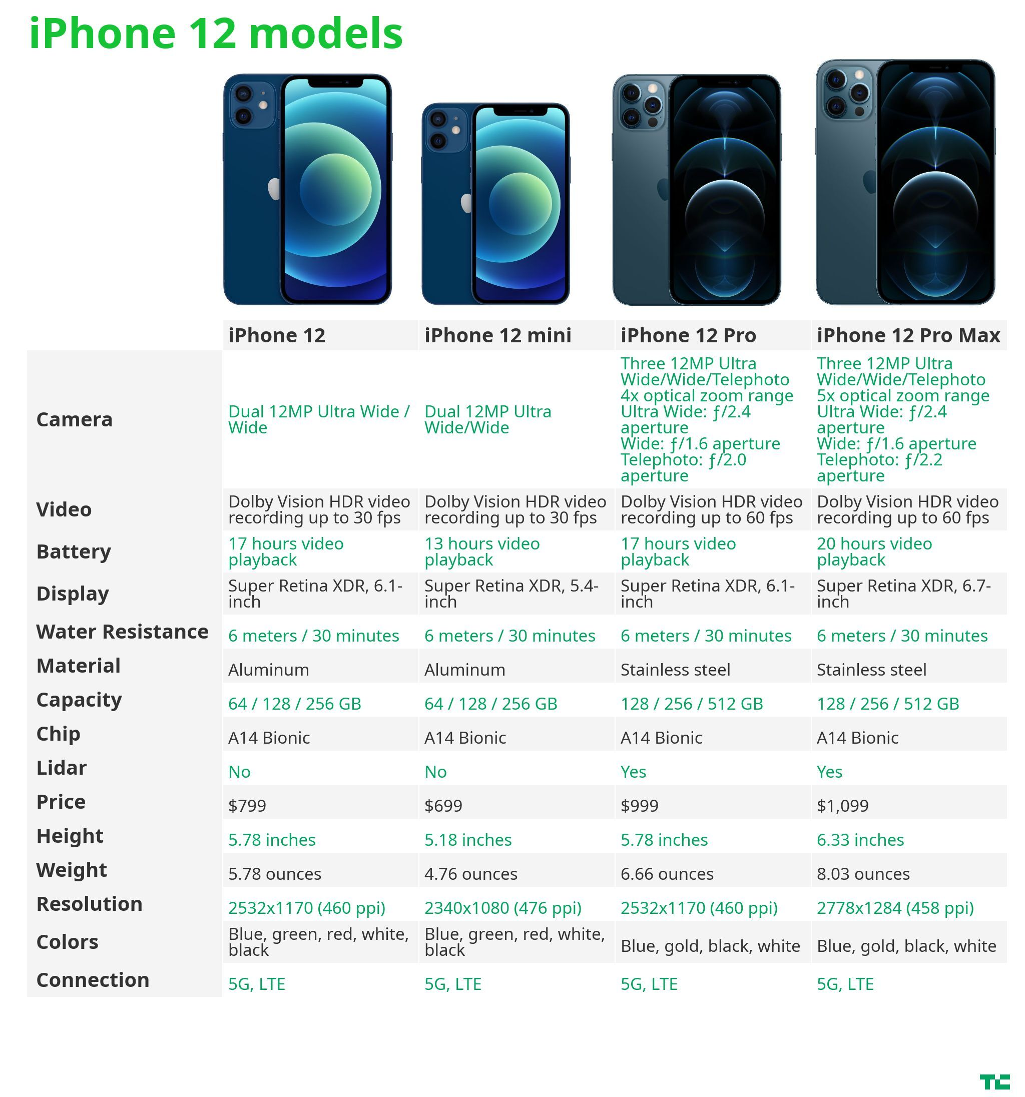 Apple S Iphone 12 12 Mini 12 Pro And 12 Pro Max What S The Difference Techcrunch