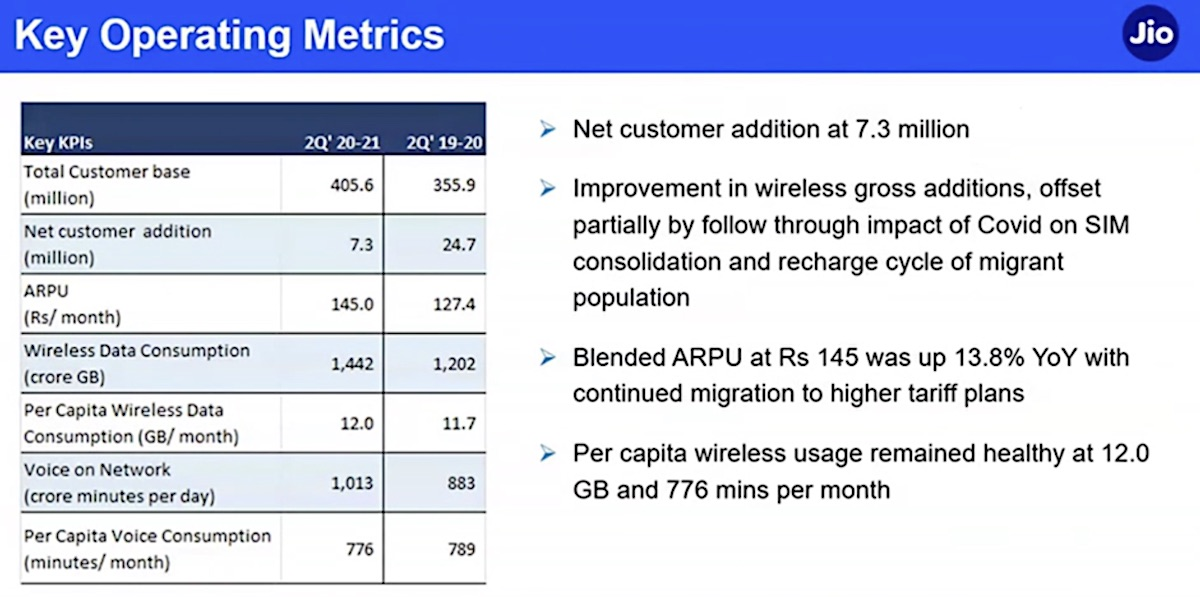 Reliance Jio Platforms tops 400M subscribers, explores expanding services outside of India