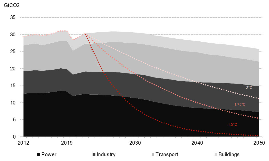 Thanks to COVID-19 emissions and coal use may have peaked in 2019