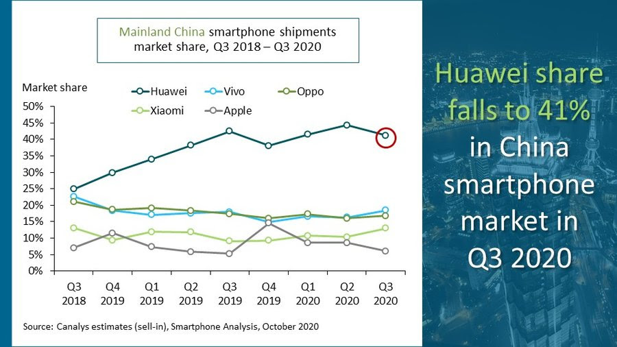Samsung regains global smartphone sales lead from Huawei