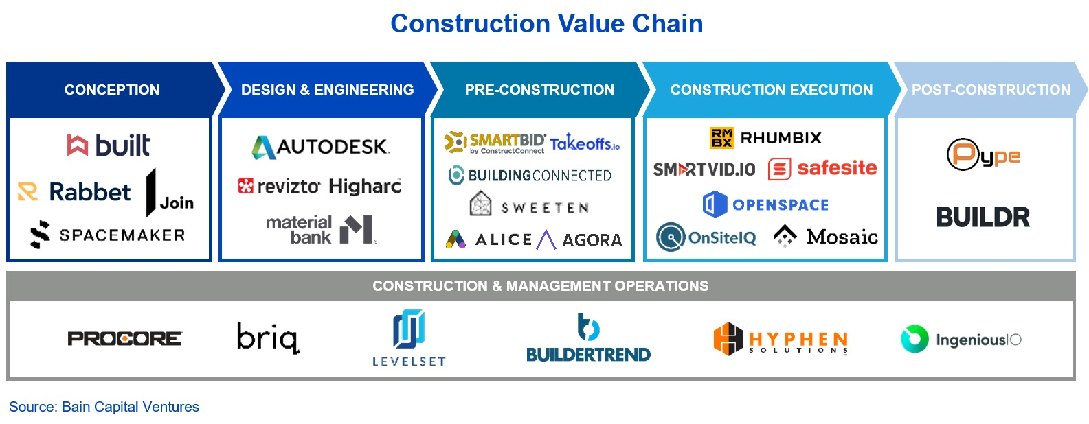 Construction value chain