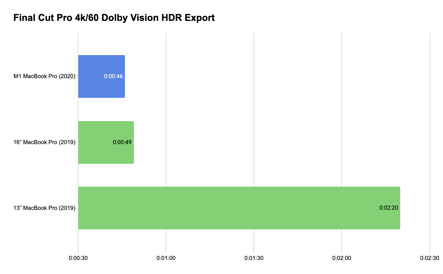 Final Cut Pro 4k60 Dolby Vision HDR