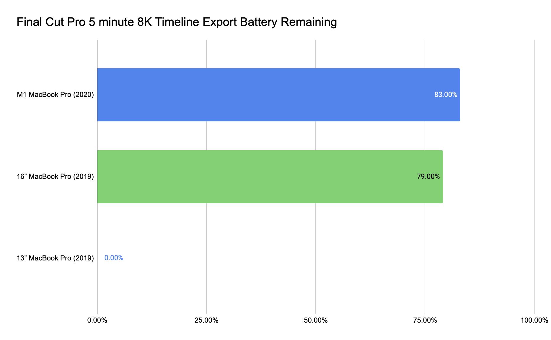 Final Cut Pro 5 minute 8K Timeline Export Battery Remaining
