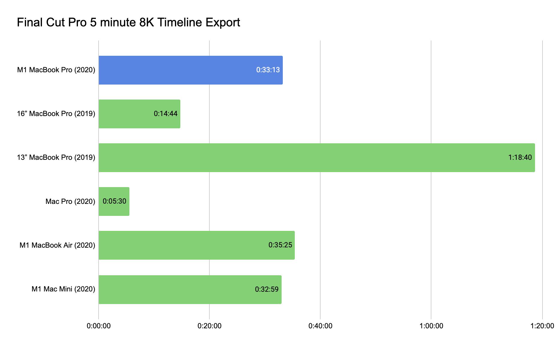 Final Cut Pro 5 minute 8K Timeline