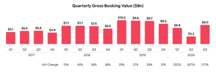 5 questions from Airbnb's IPO filing