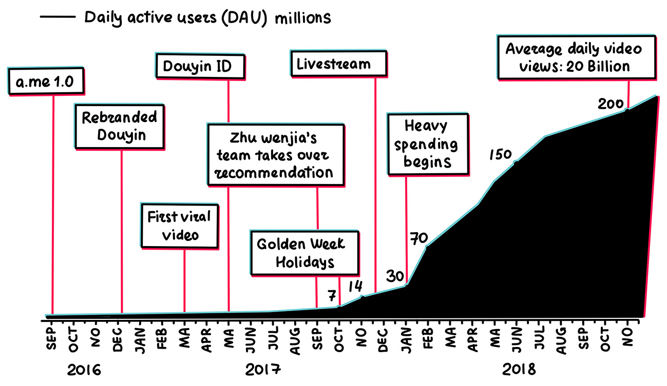A chart mapping the progress of Douyin, from zero to 200 million daily active users, during the first two years of operation.