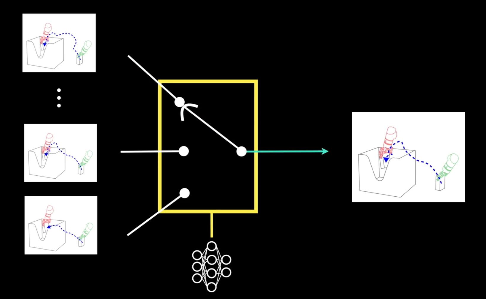 Interlocking AIs let robots