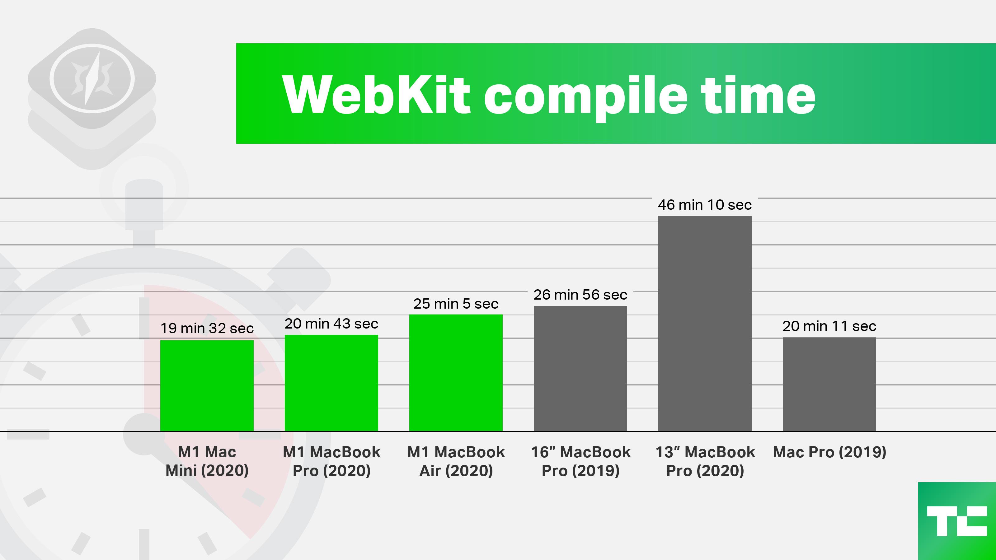 webkit compile time