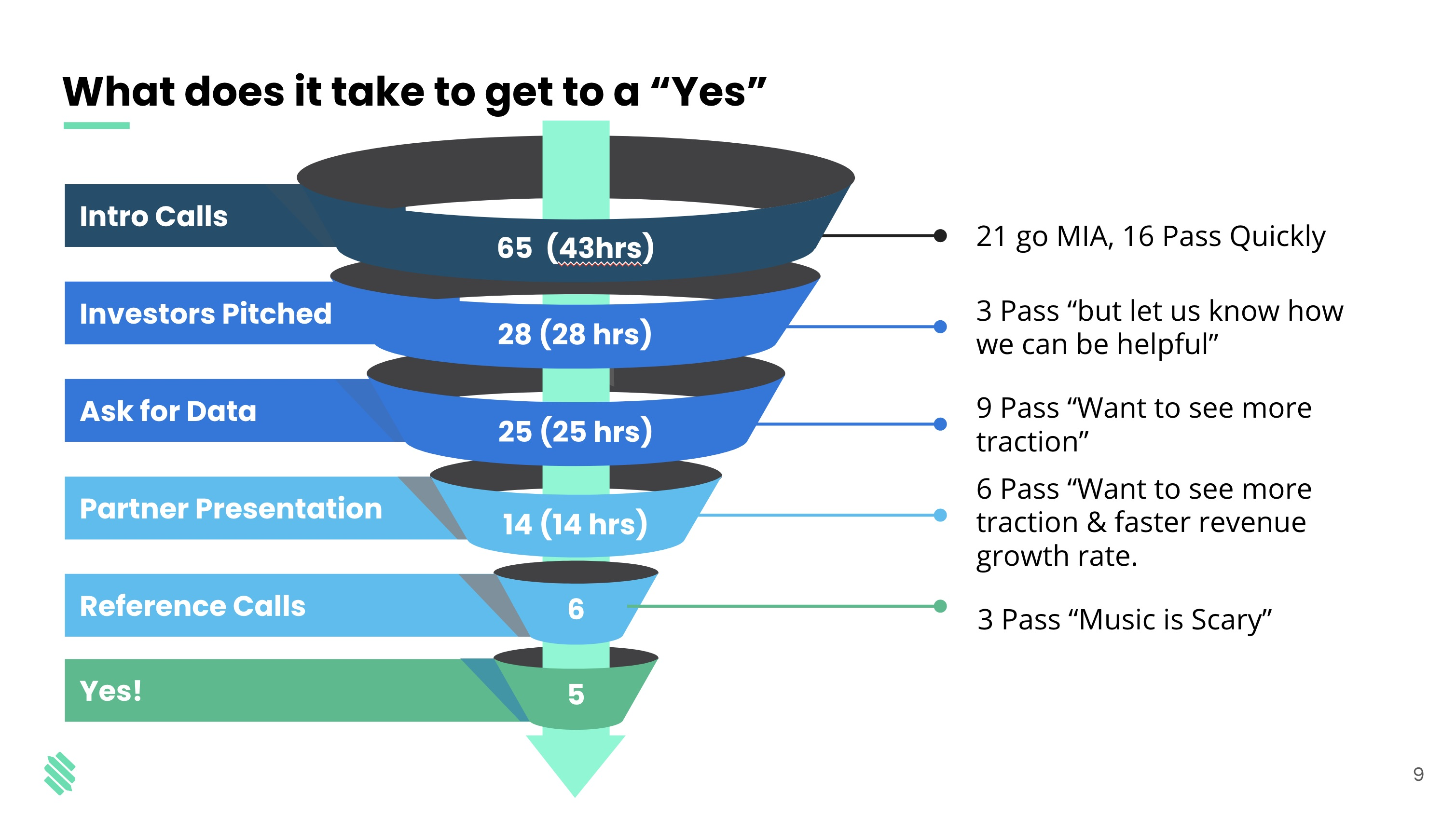 fundraising sales funnel; what does it take to get to yes?
