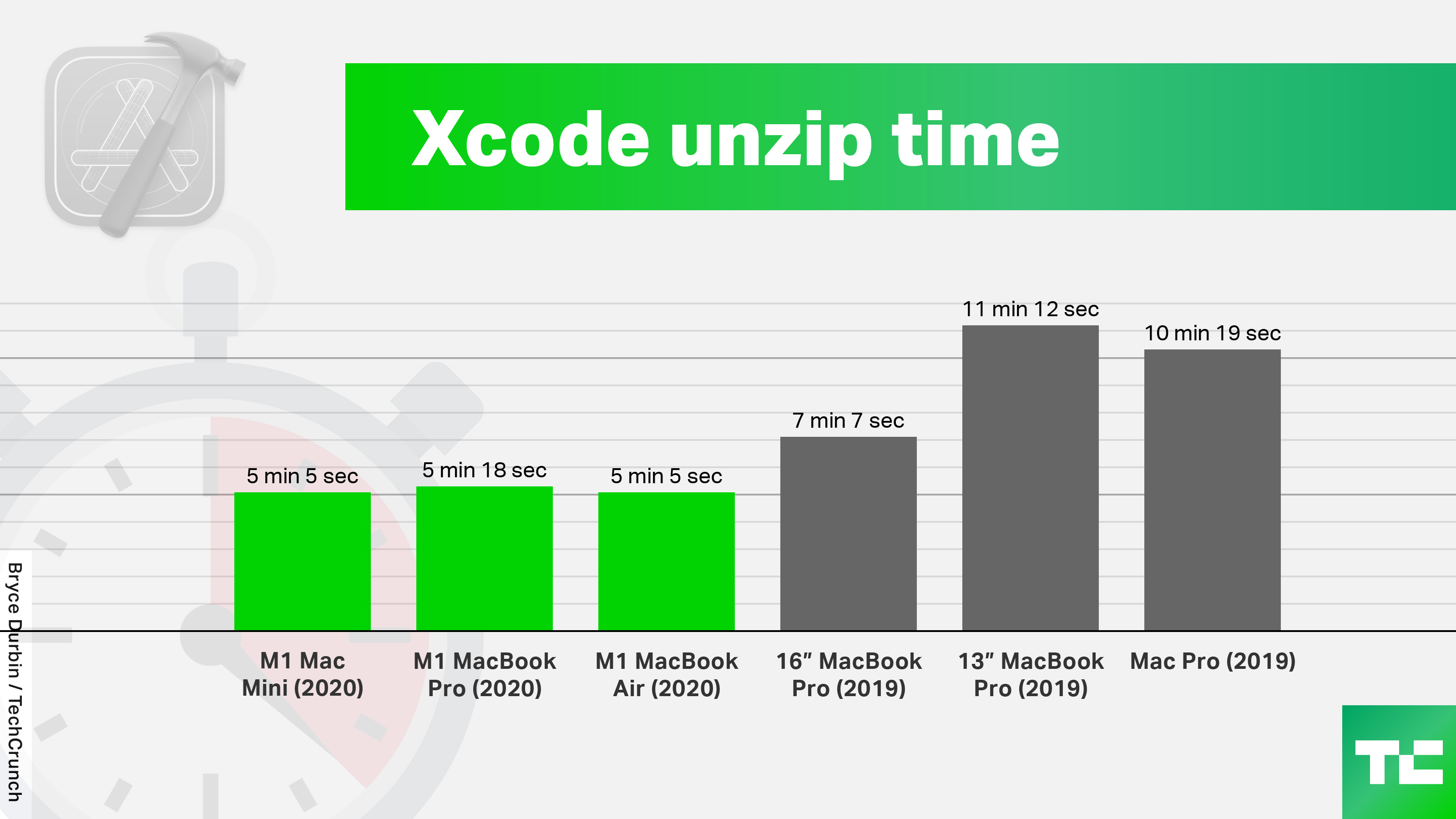 xcode unzip time