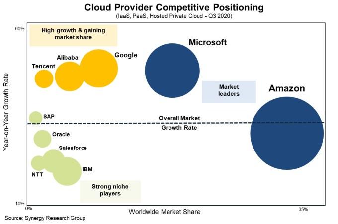 Pemimpin pangsa pasar Synergy Research Cloud. Amazon pertama, Microsoft kedua dan Google ketiga.