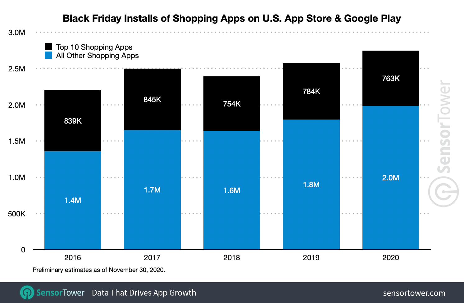 US shopping app downloads on Black Friday reached a record 2.8M installs