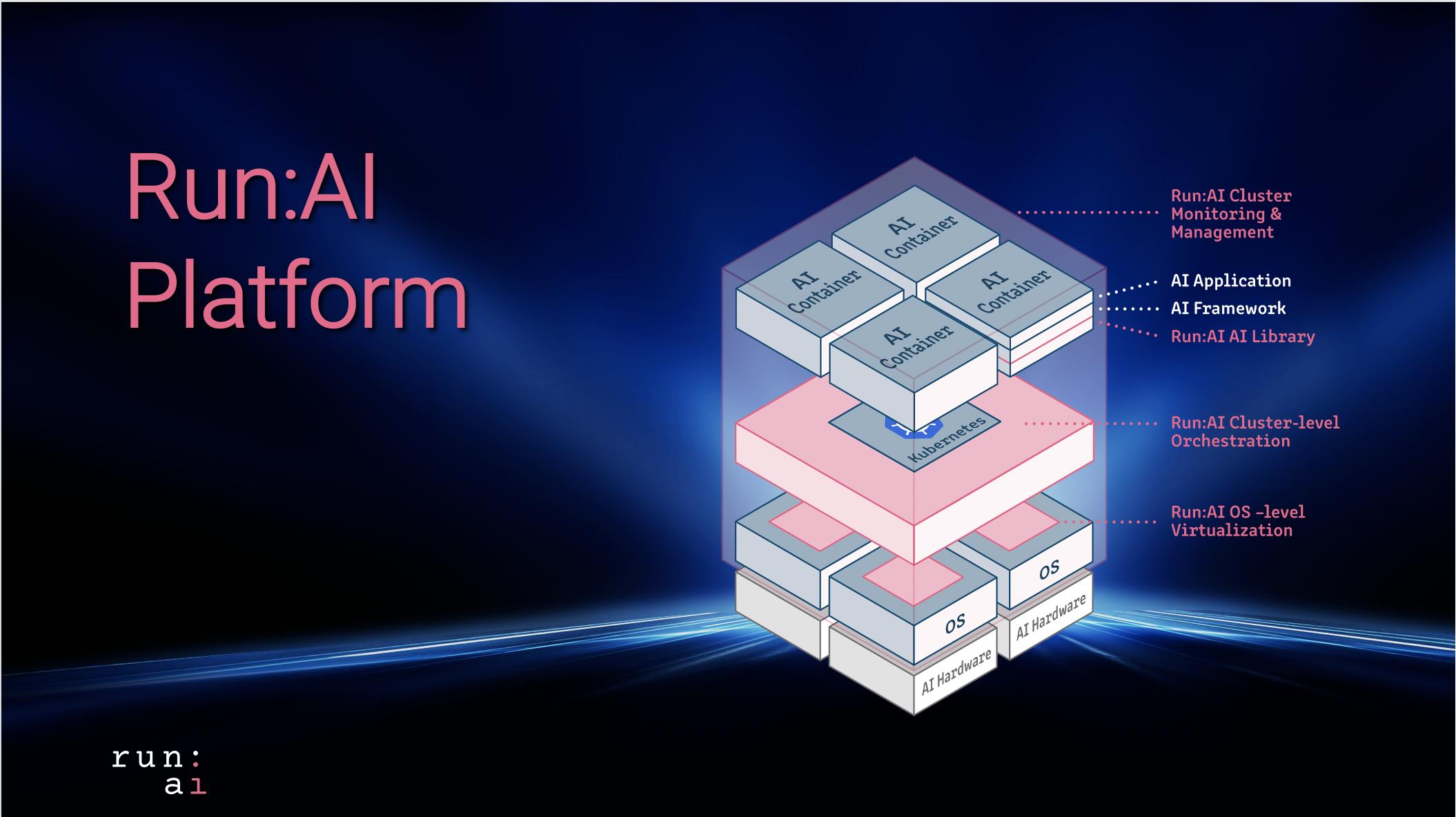 Run:AI raises $30M Series B for its AI compute platform