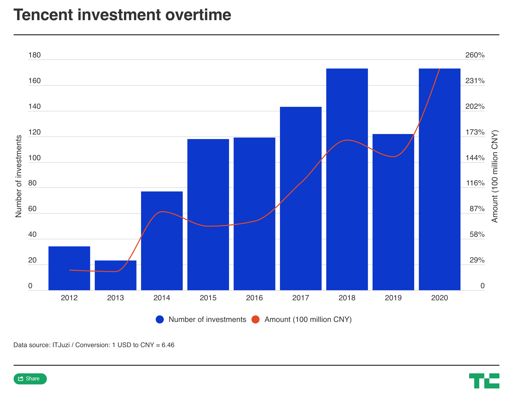 Tencent investment stays on game in 2020