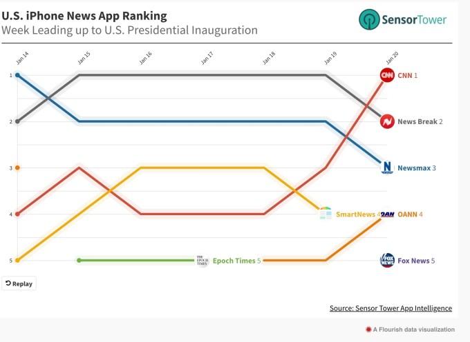 TikTok viral hit breaks Spotify records, inauguration boosts news app installs, judge rules against Parler – TechCrunch