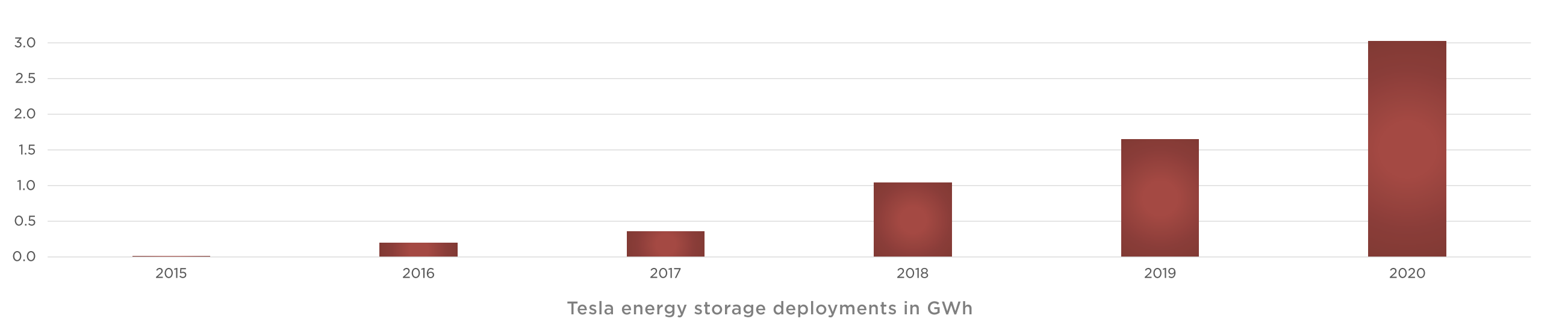Tesla's power businesses are beginning to take off