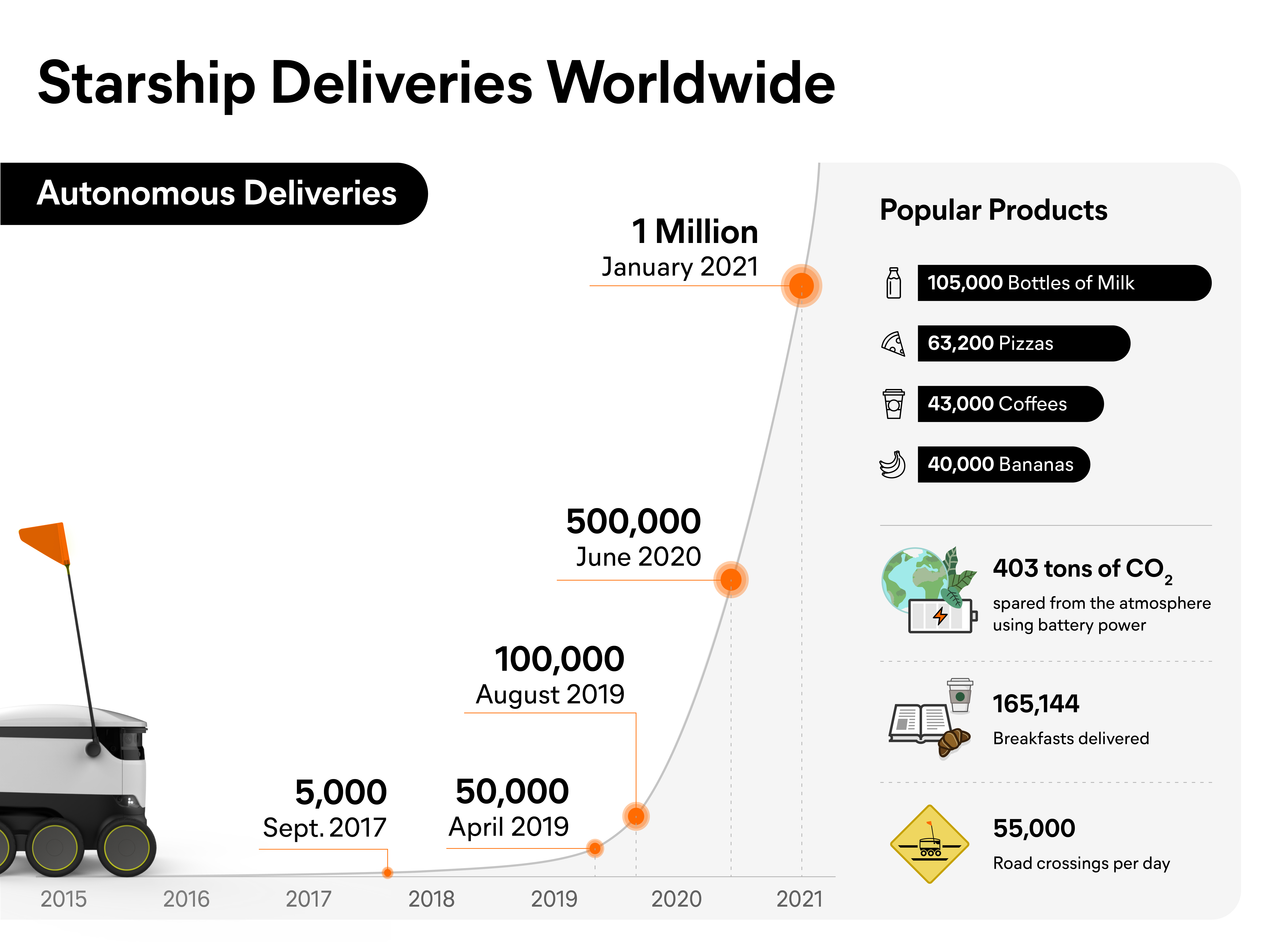 Starship Deliveries-new- infographic_web-02