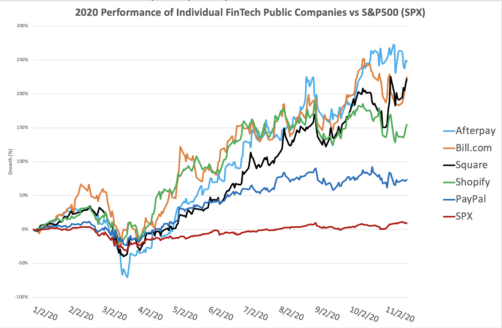 2020 performance of individual fintech companies vs. SPX