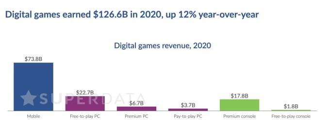 superdata gaming 2020